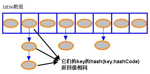 java中HashMap详解 - redtea - _