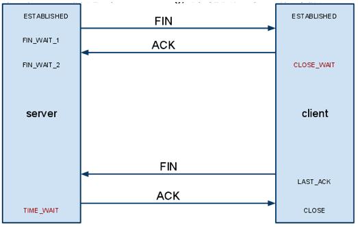 从问题看本质: 研究TCP close_wait的内幕