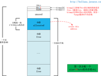 转 Nginx Proxy Cache的slab page内存缓存机制 - FY - FY
