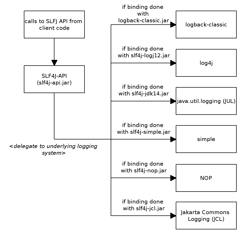 java日志组件介绍(common-logging,log4j,slf4j,logback )+ java日志,需要知道的几件事(commons-logging,log4j,slf4j,logback-飞网