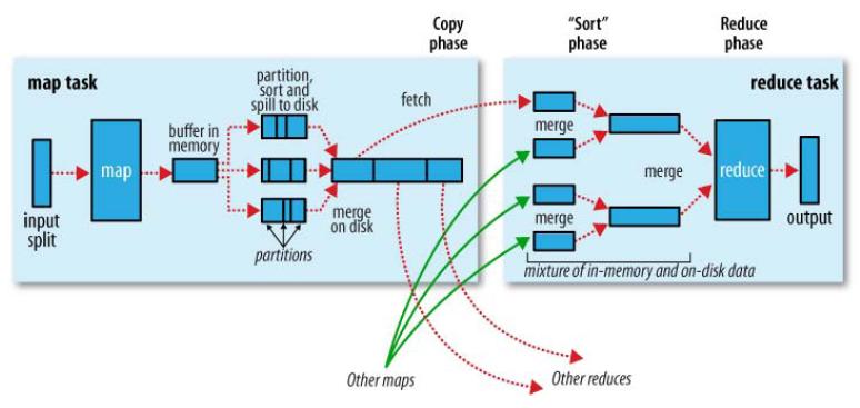 #好文转载#MapReduce:详解Shuffle过程