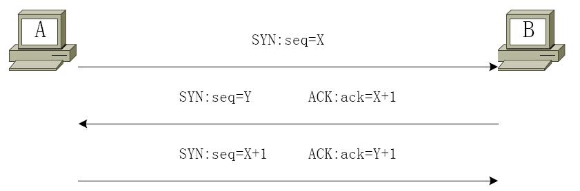 网络编程:你所不知道的传输层