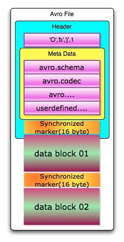 AVRO文件结构分析