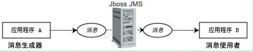 JMS消息解耦