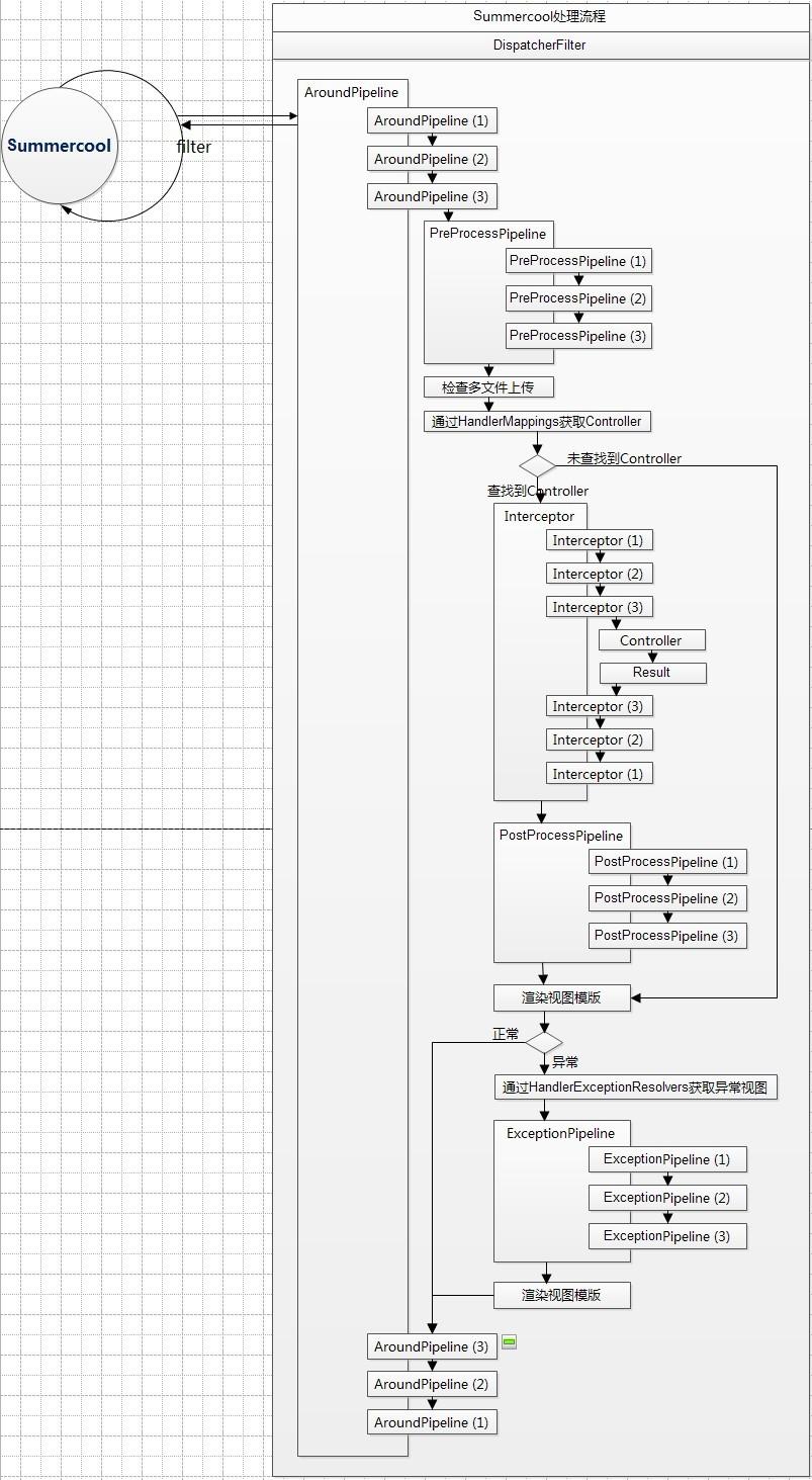 Summercool处理流程图