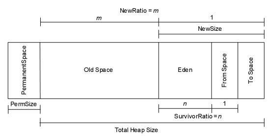 以NIO通信例子结合Jconsole解释JVM内存分配机制 - 火木棉 - 淡泊明智