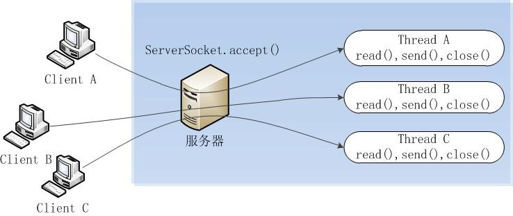 Java NIO原理图文分析及代码实现