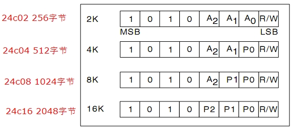 51单片机学习笔记,模拟iic总线连续读写24c02存储器