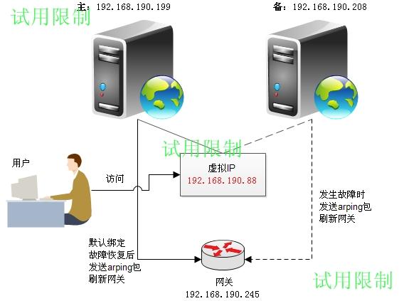 针对web服务器容灾自动切换方案 - ffwangkun@126 - 永恒的瞬间
