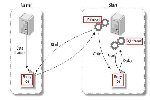 阿里巴巴开源项目: 基于mysql数据库binlog的增量订阅&消费