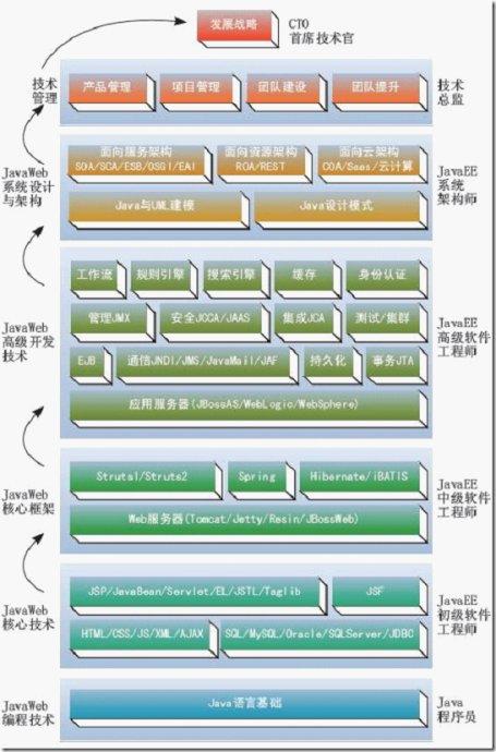 从程序员到CTO的Java技术路线图