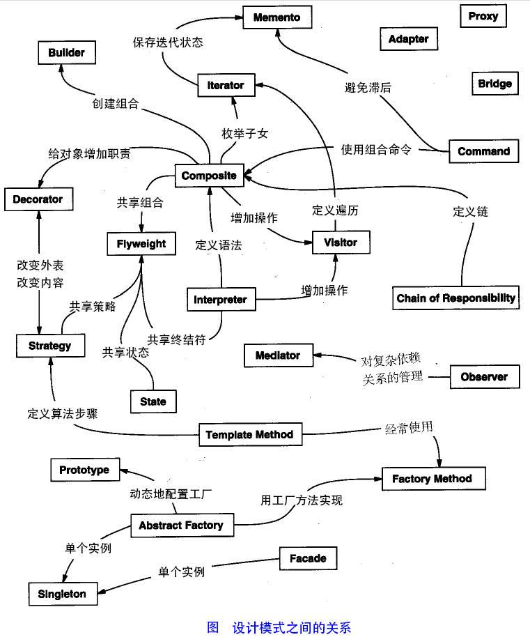 Java开发中的23种设计模式详解(转)