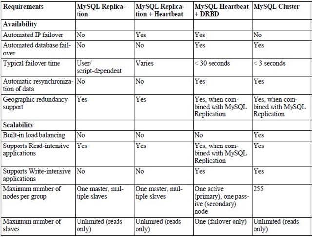 mysql高可用方案:基于mha实现的自动故障转移群集