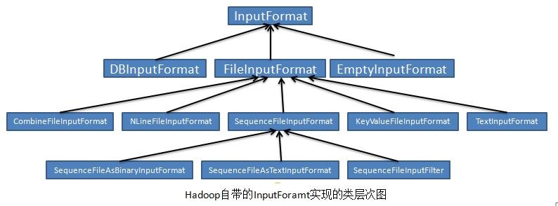 InputFormat实现类
