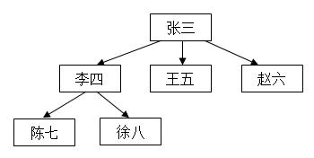 员工关系的的树形结构