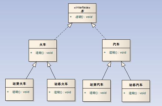 gof桥梁模式的示意性结构类图如下