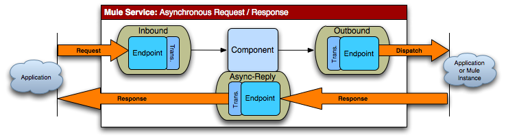 inbound-endpoint address=