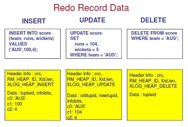 postgresql的存储系统二:redolog文件存储结构二