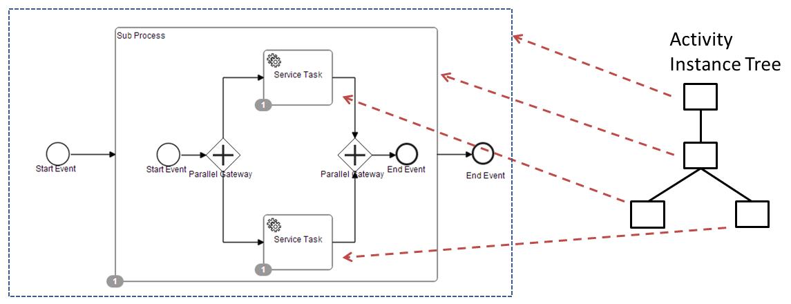流程实例树及范围