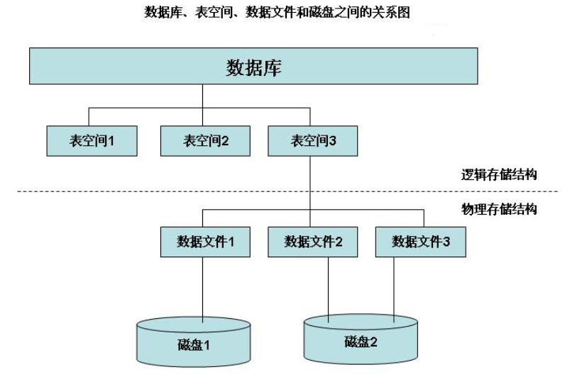 oracle数据文件存储层次关系