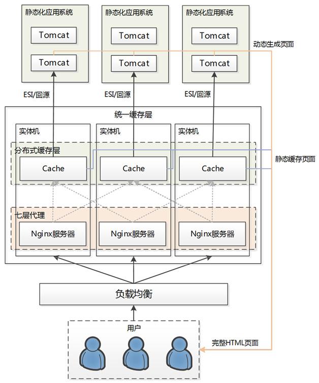 天猫浏览型应用的CDN静态化架构演变 - 软件大铺 - 软件大铺的博客