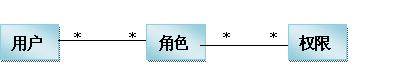 Shiro表结构