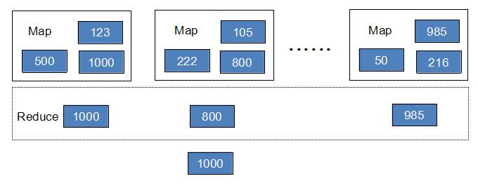 《Hadoop基础教程》之初识Hadoop