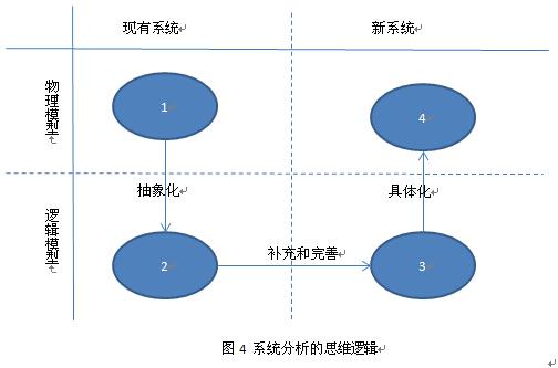 系统分析的主要步骤