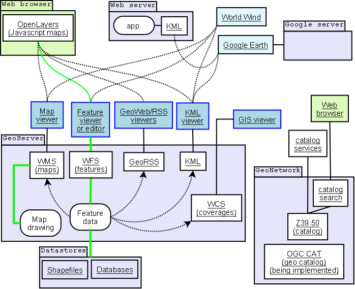 web服务器配置方案 arcgis地理参考信息模型:WMS,WFS,WCS,WMTS