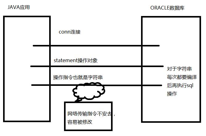 【oracle数据库入门】-突袭网