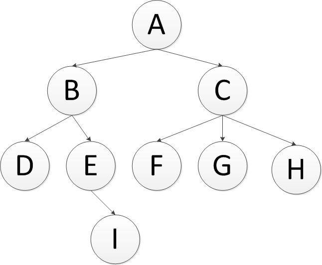 java遍历树(深度优先+广度优先)