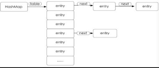 hashmap数据结构