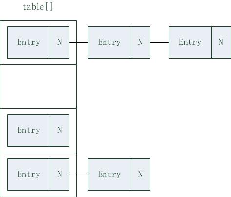 map实现之hashmap(结构及原理)