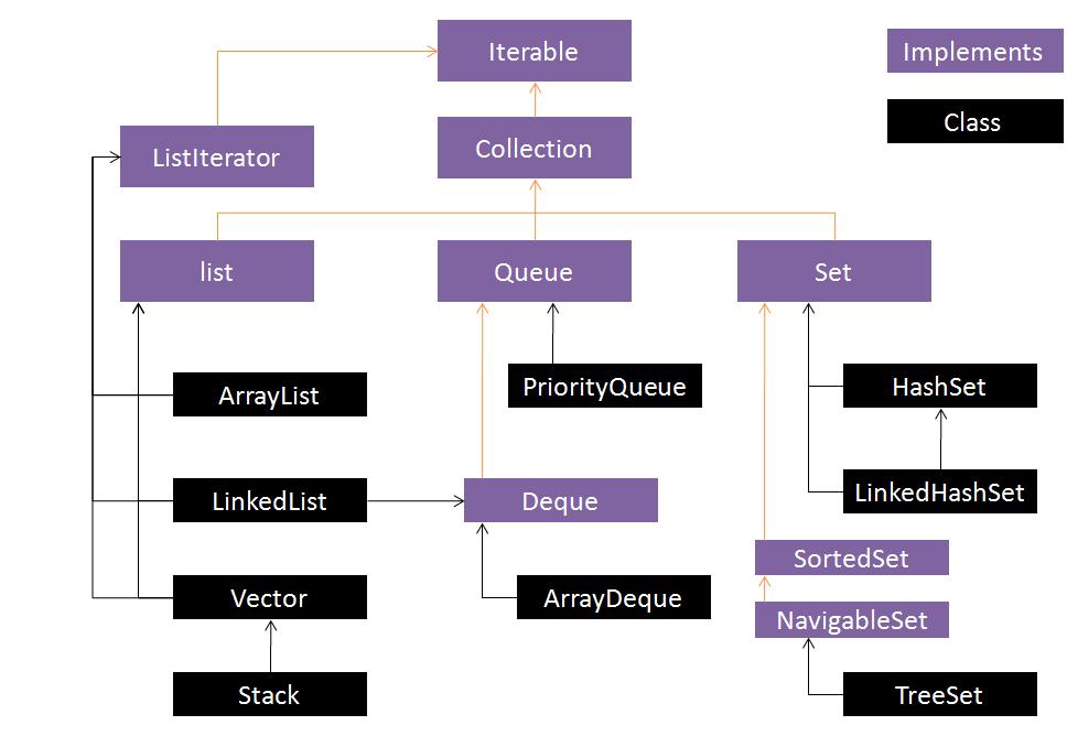 java 集合的数据结构
