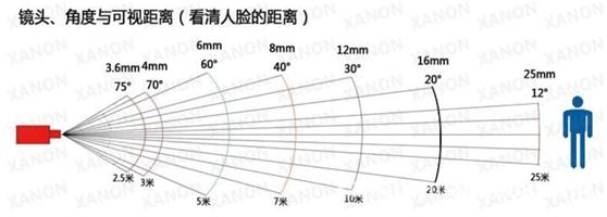 监控摄像头镜头可视距离和角度
