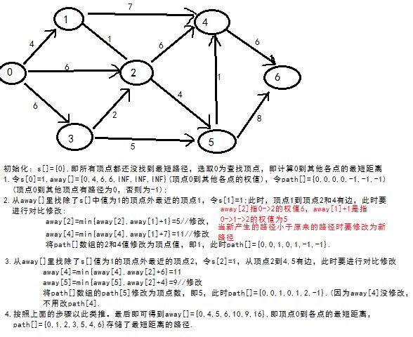 理解了dijkstra算法的步骤后