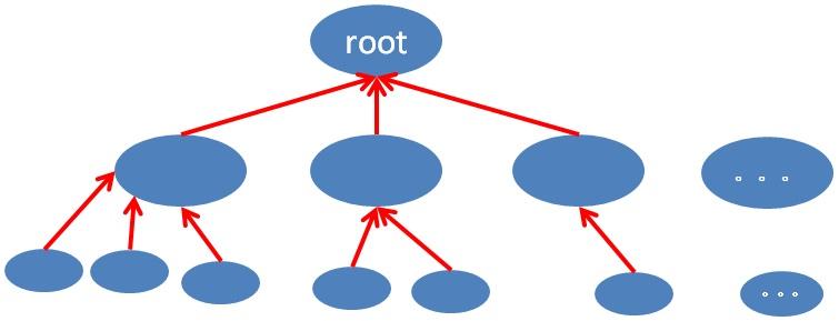 将树状结构转换为下拉框