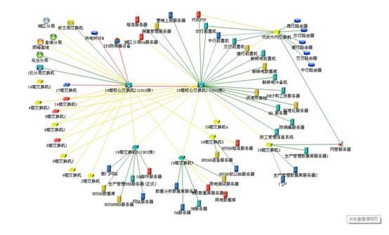 网络拓扑图结构可能很简单