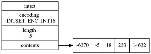 redis的几种数据结构