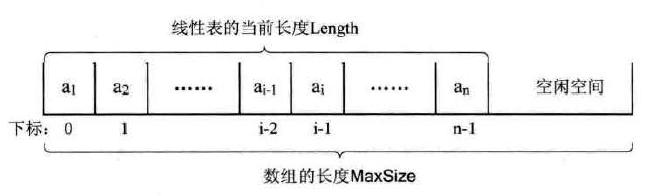 顺序存储结构代码和三个属性