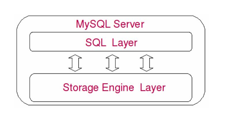 mysql 数据库系统处理底层数据之前的