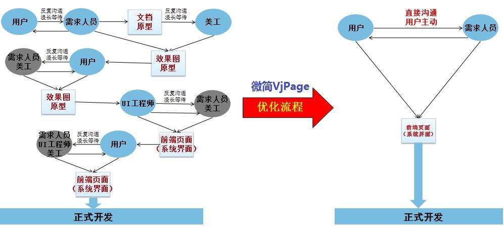 微简-可用型原型工具vjpage对于软件过程的优化