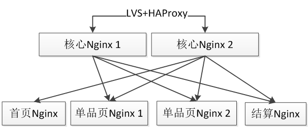 使用Nginx+Lua(OpenResty)开发高性能Web应用