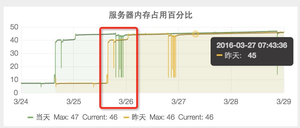 【服务器内存占用百分比】3月26日,业务刚上线时是45%