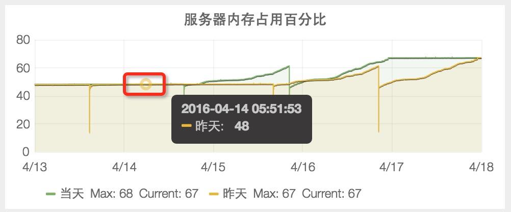 【服务器内存占用百分比】4月14日之前,稳定在48%