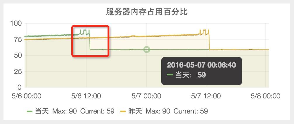 【服务器内存占用百分比】问题定位到后,从84%下降到59%