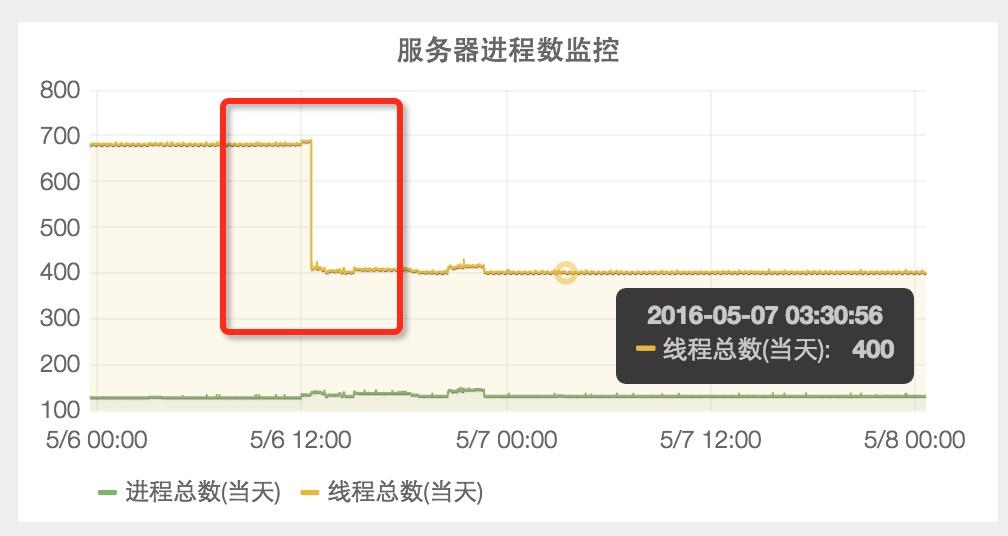 确定问题后,重启sentry-agent进程,服务器线程总数从680下降到400