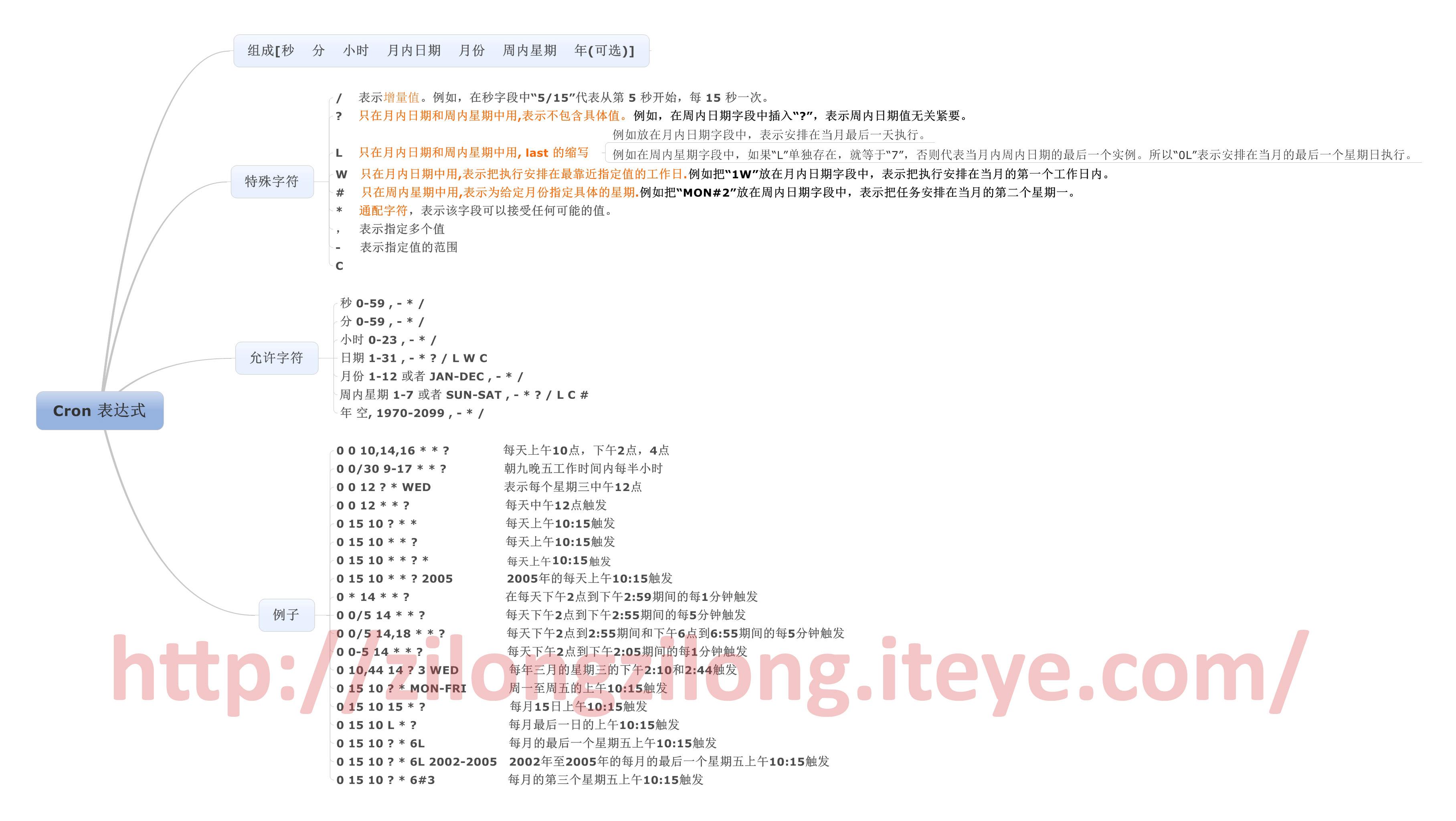 学习总结--(1)一张图了解cron表达式-中国学网-