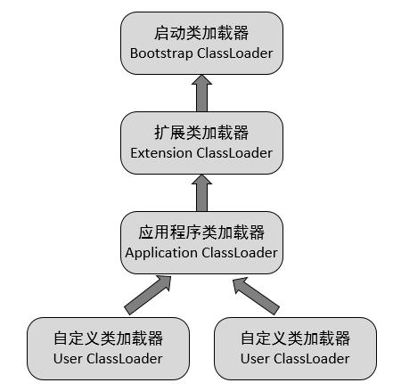 类加载器的双亲委派模型